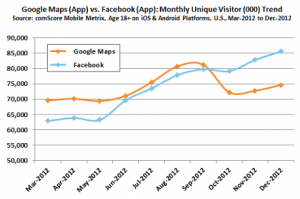 Google Maps v Facebook App
