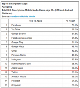 Top Smartphone Apps April 2015