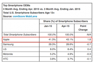 Top Smartphone OEMs April 2015