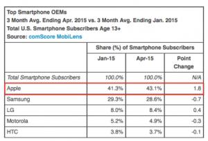 Top Smartphone OEMs April 2015